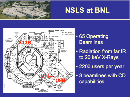 The National Synchrotron Light Source eventually had three beamlines with circular dichroism (CD) capability. John's team built U9B, which could go to 160 nm. They reworked U11, which could go to 125 nm.